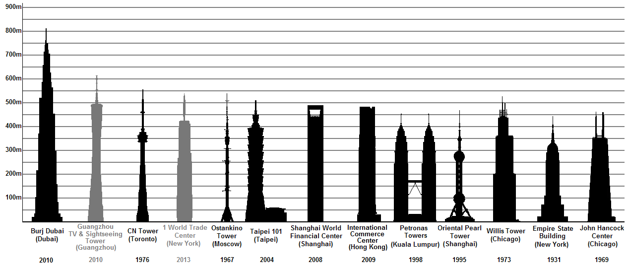 Tallest_buildings_and_towers_with_public_viewing_facilities